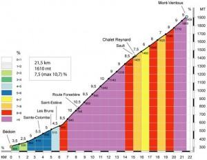 Mont Ventoux profil